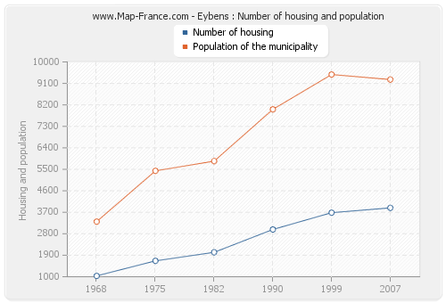 Eybens : Number of housing and population