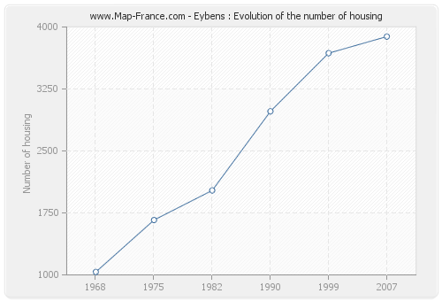Eybens : Evolution of the number of housing
