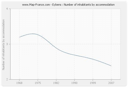 Eybens : Number of inhabitants by accommodation