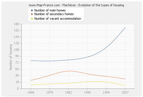 Flachères : Evolution of the types of housing