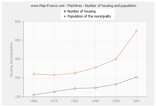 Flachères : Number of housing and population