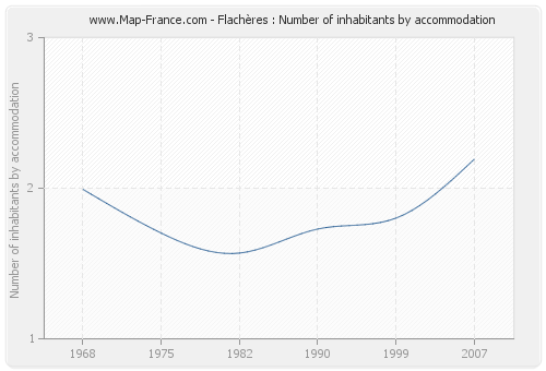 Flachères : Number of inhabitants by accommodation