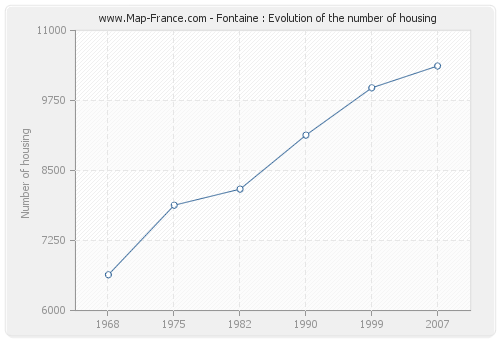 Fontaine : Evolution of the number of housing