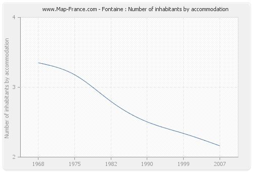 Fontaine : Number of inhabitants by accommodation