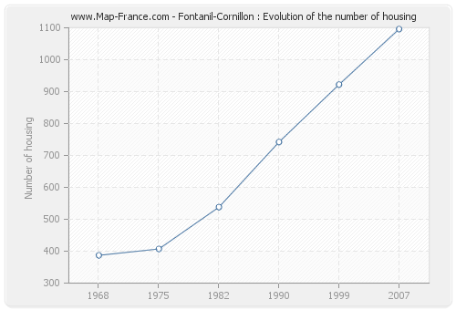 Fontanil-Cornillon : Evolution of the number of housing