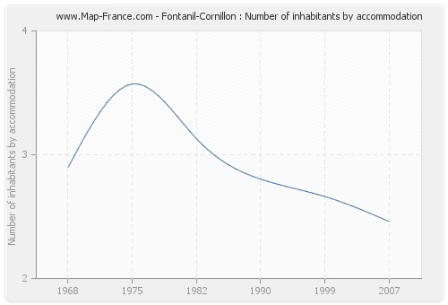 Fontanil-Cornillon : Number of inhabitants by accommodation