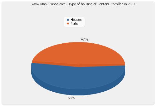 Type of housing of Fontanil-Cornillon in 2007