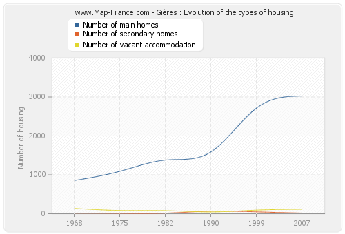 Gières : Evolution of the types of housing