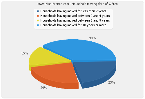 Household moving date of Gières