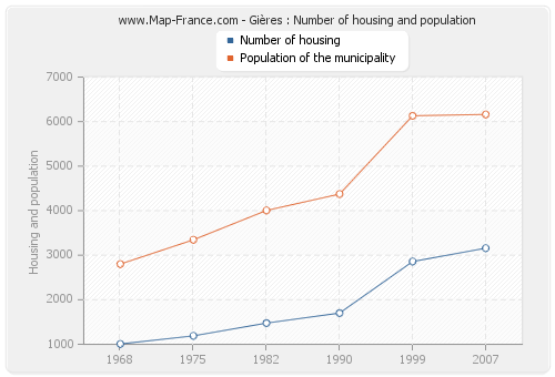 Gières : Number of housing and population