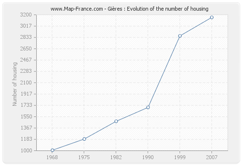 Gières : Evolution of the number of housing