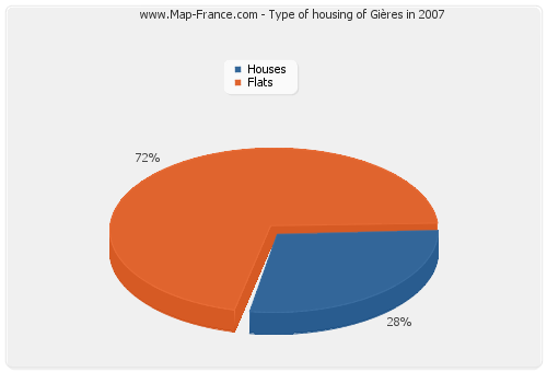 Type of housing of Gières in 2007