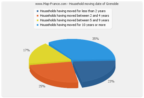 Household moving date of Grenoble
