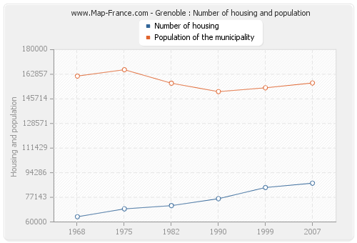 Grenoble : Number of housing and population