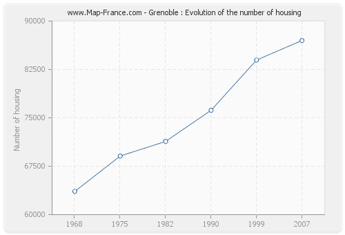 Grenoble : Evolution of the number of housing