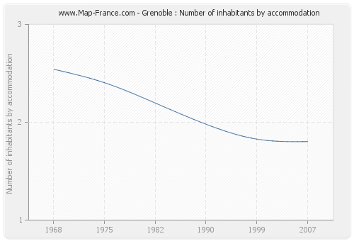 Grenoble : Number of inhabitants by accommodation