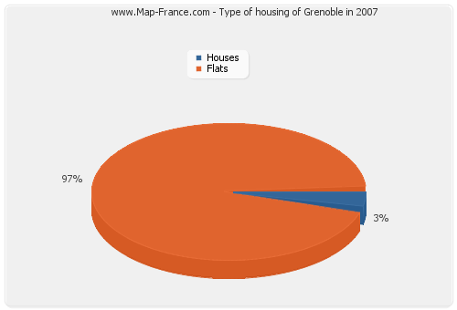 Type of housing of Grenoble in 2007