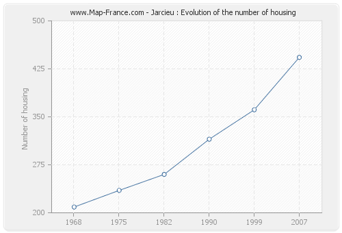 Jarcieu : Evolution of the number of housing