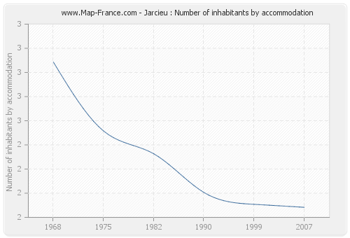 Jarcieu : Number of inhabitants by accommodation