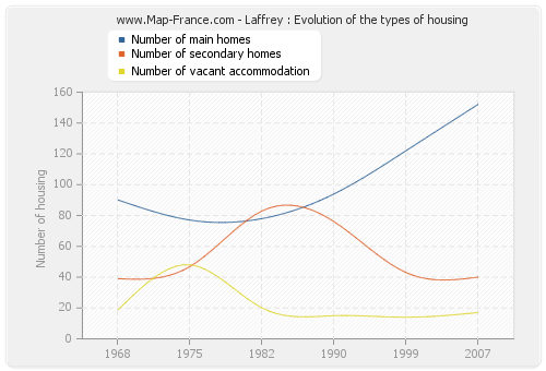 Laffrey : Evolution of the types of housing