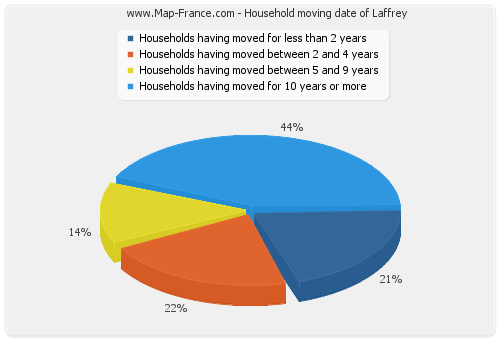 Household moving date of Laffrey