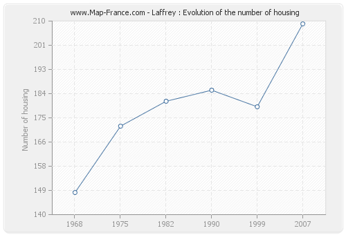 Laffrey : Evolution of the number of housing