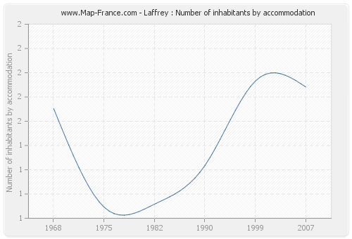 Laffrey : Number of inhabitants by accommodation