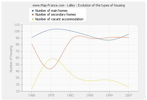 Lalley : Evolution of the types of housing
