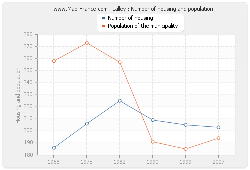 Lalley : Number of housing and population