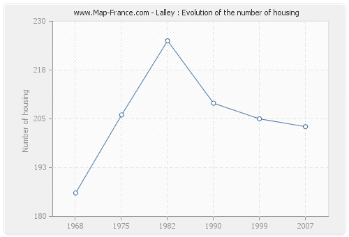 Lalley : Evolution of the number of housing