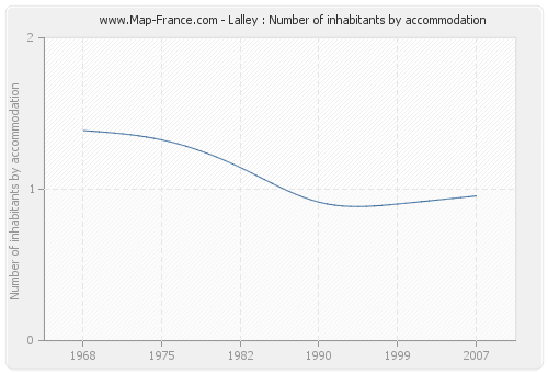 Lalley : Number of inhabitants by accommodation