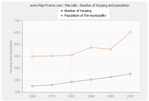 Marcollin : Number of housing and population