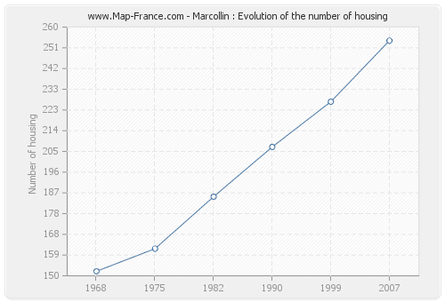 Marcollin : Evolution of the number of housing