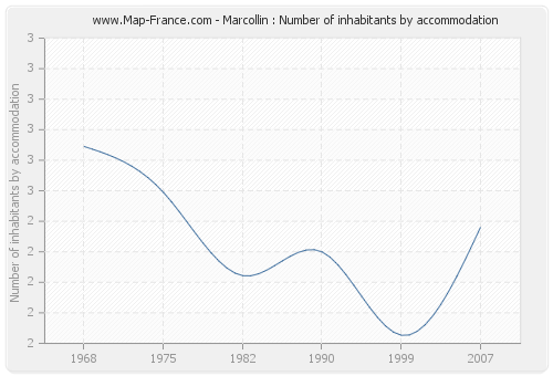 Marcollin : Number of inhabitants by accommodation