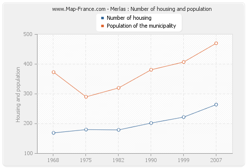 Merlas : Number of housing and population