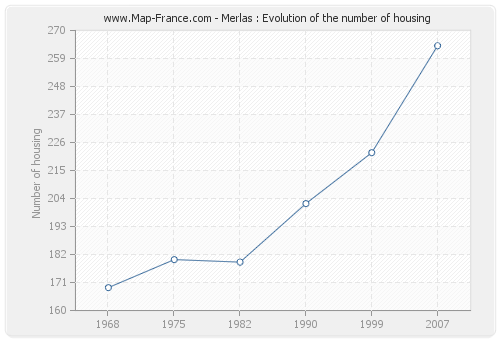 Merlas : Evolution of the number of housing