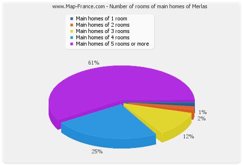 Number of rooms of main homes of Merlas