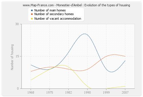 Monestier-d'Ambel : Evolution of the types of housing