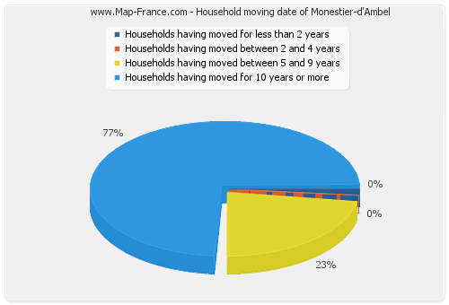 Household moving date of Monestier-d'Ambel