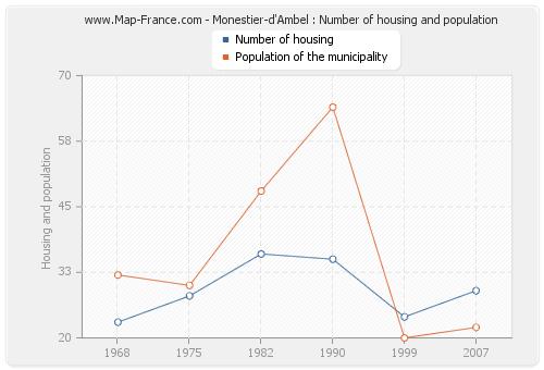 Monestier-d'Ambel : Number of housing and population