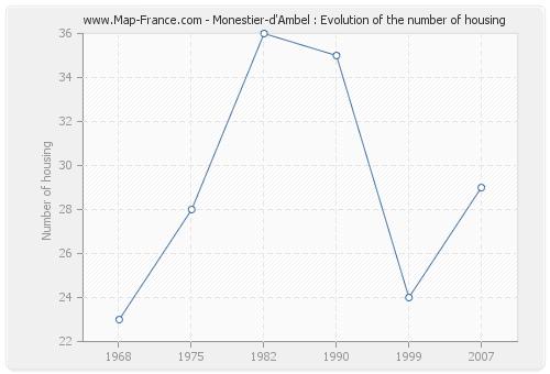 Monestier-d'Ambel : Evolution of the number of housing