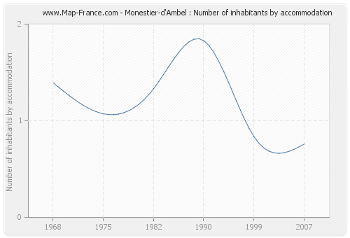 Monestier-d'Ambel : Number of inhabitants by accommodation