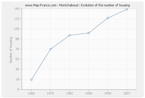 Montchaboud : Evolution of the number of housing