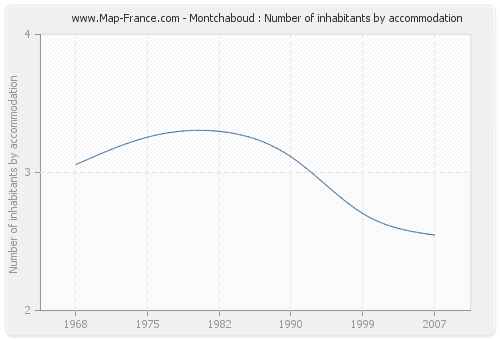 Montchaboud : Number of inhabitants by accommodation