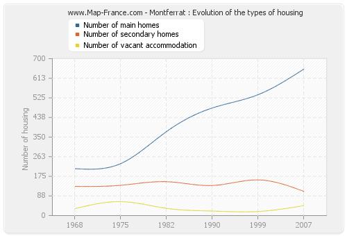 Montferrat : Evolution of the types of housing