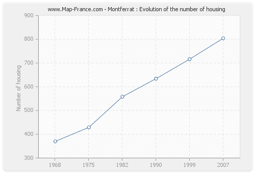 Montferrat : Evolution of the number of housing