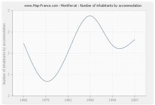 Montferrat : Number of inhabitants by accommodation