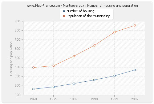 Montseveroux : Number of housing and population