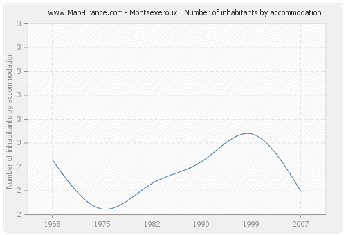 Montseveroux : Number of inhabitants by accommodation