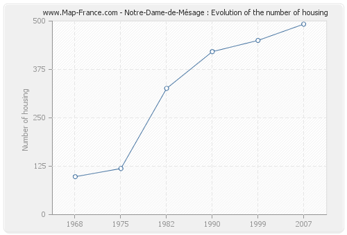 Notre-Dame-de-Mésage : Evolution of the number of housing